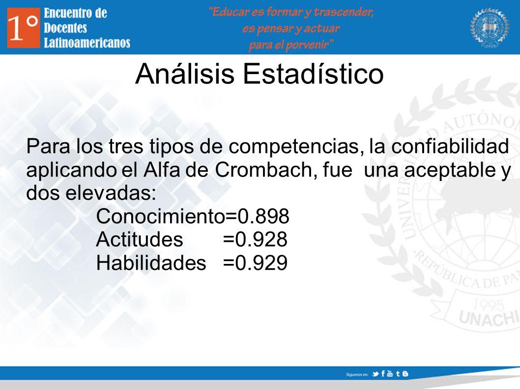 Análisis Estadístico Para los tres tipos de competencias, la confiabilidad aplicando el Alfa de Crombach, fue una aceptable y dos elevadas: Conocimiento=0.898 Actitudes =0.928 Habilidades =0.929
