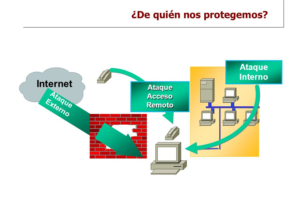 ¿De quién nos protegemos 2 Ataque Externo Internet Ataque Interno AtaqueAccesoRemoto