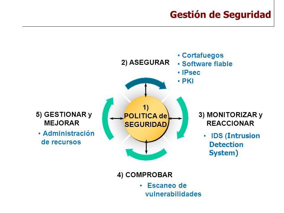Gestión de Seguridad 8 2) ASEGURAR 1) POLITICA de SEGURIDAD 3) MONITORIZAR y REACCIONAR 4) COMPROBAR 5) GESTIONAR y MEJORAR Cortafuegos Software fiable IPsec PKI IDS ( Intrusion Detection System) Escaneo de vulnerabilidades Administración de recursos