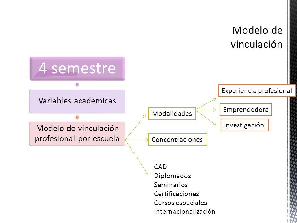 Modalidades Concentraciones CAD Diplomados Seminarios Certificaciones Cursos especiales Internacionalización Experiencia profesional Emprendedora Investigación
