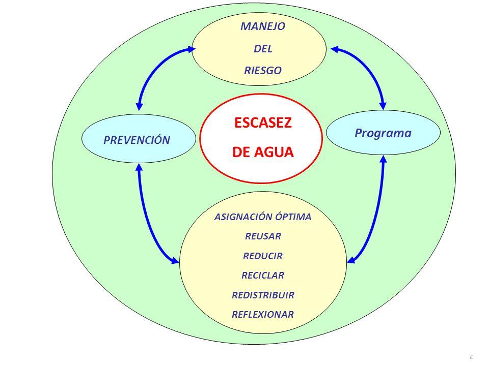 PREVENCIÓNMANEJO DEL RIESGO Programa ASIGNACIÓN ÓPTIMA REUSAR REDUCIR RECICLAR REDISTRIBUIR REFLEXIONAR ESCASEZ DE AGUA 2