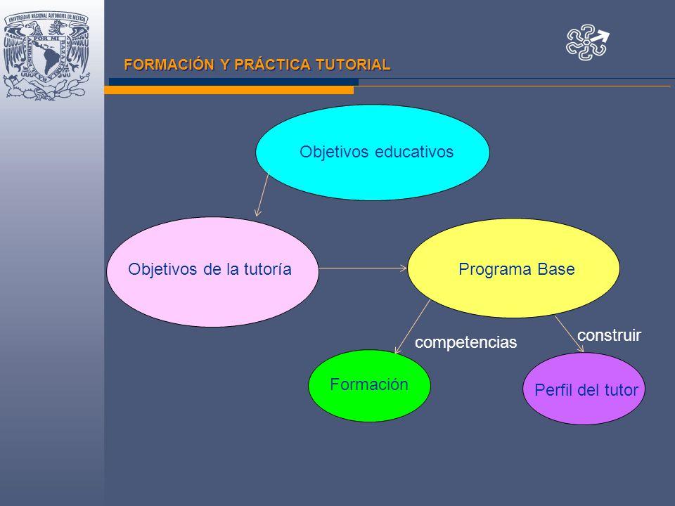 FORMACIÓN Y PRÁCTICA TUTORIAL Objetivos educativos Objetivos de la tutoría Formación Programa Base Perfil del tutor construir competencias