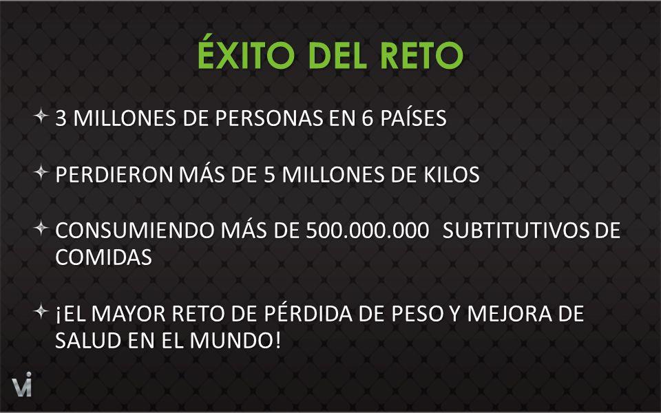 3 MILLONES DE PERSONAS EN 6 PAÍSES PERDIERON MÁS DE 5 MILLONES DE KILOS CONSUMIENDO MÁS DE 500.000.000 SUBTITUTIVOS DE COMIDAS ¡EL MAYOR RETO DE PÉRDIDA DE PESO Y MEJORA DE SALUD EN EL MUNDO.