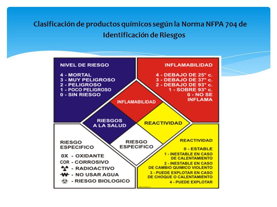 Clasificación de productos químicos según la Norma NFPA 704 de Identificación de Riesgos
