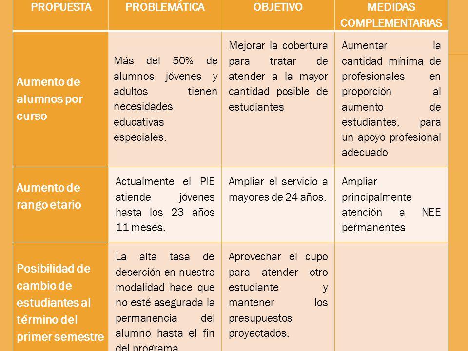 PROPUESTAPROBLEMÁTICAOBJETIVO MEDIDAS COMPLEMENTARIAS Aumento de alumnos por curso Más del 50% de alumnos jóvenes y adultos tienen necesidades educativas especiales.