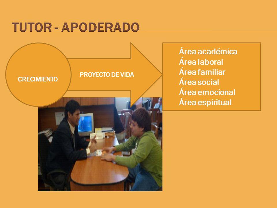 PROYECTO DE VIDA Área académica Área laboral Área familiar Área social Área emocional Área espiritual CRECIMIENTO