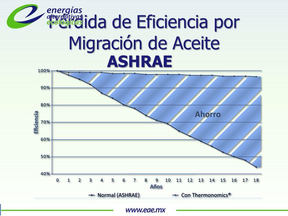 Pérdida de Eficiencia por Migración de Aceite ASHRAE