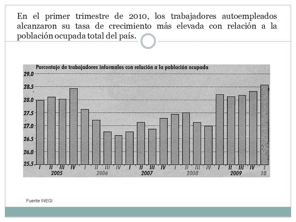 En el primer trimestre de 2010, los trabajadores autoempleados alcanzaron su tasa de crecimiento más elevada con relación a la población ocupada total del país.