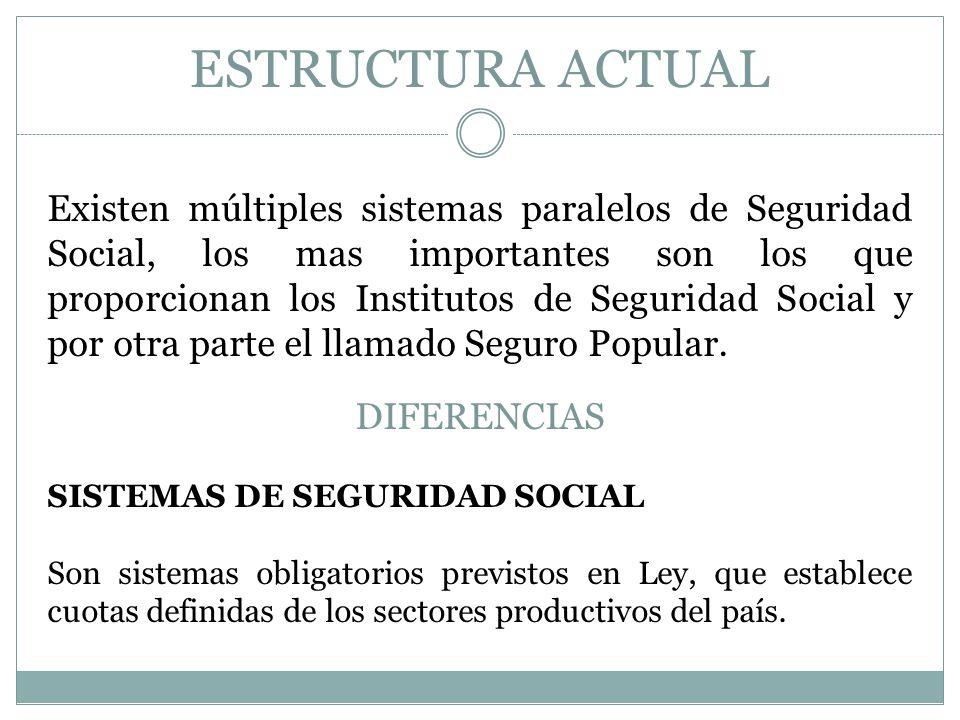 ESTRUCTURA ACTUAL Existen múltiples sistemas paralelos de Seguridad Social, los mas importantes son los que proporcionan los Institutos de Seguridad Social y por otra parte el llamado Seguro Popular.