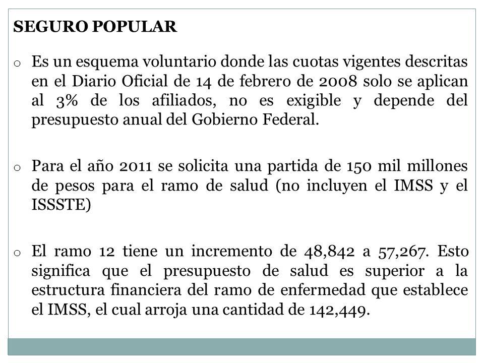 SEGURO POPULAR o Es un esquema voluntario donde las cuotas vigentes descritas en el Diario Oficial de 14 de febrero de 2008 solo se aplican al 3% de los afiliados, no es exigible y depende del presupuesto anual del Gobierno Federal.