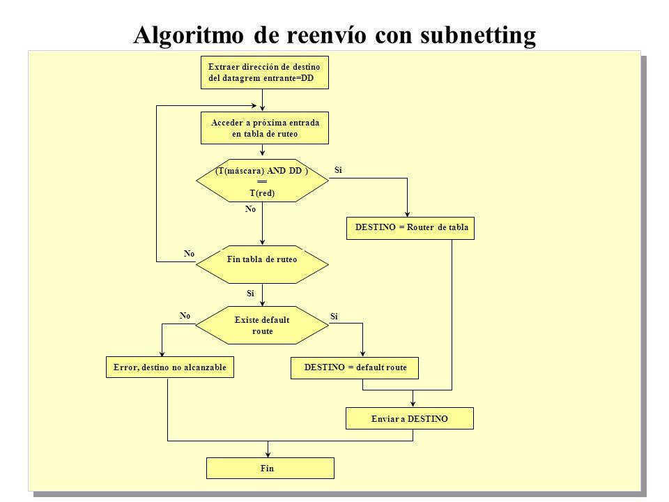 18 Algoritmo de reenvío con subnetting Existe default route Error, destino no alcanzable Fin Extraer dirección de destino del datagrem entrante=DD Si Acceder a próxima entrada en tabla de ruteo (T(máscara) AND DD ) == T(red) Fin tabla de ruteo No DESTINO = default route Si No DESTINO = Router de tabla Enviar a DESTINO Si