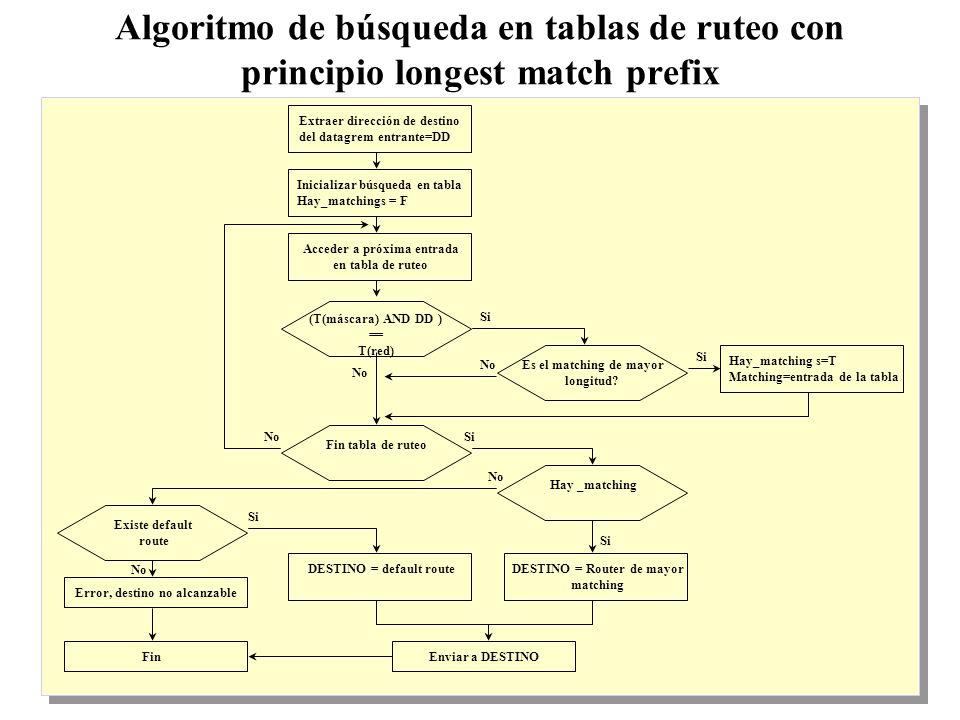 36 Algoritmo de búsqueda en tablas de ruteo con principio longest match prefix Hay_matching s=T Matching=entrada de la tabla Existe default route Error, destino no alcanzable Fin Extraer dirección de destino del datagrem entrante=DD Si Acceder a próxima entrada en tabla de ruteo (T(máscara) AND DD ) == T(red) Inicializar búsqueda en tabla Hay_matchings = F Es el matching de mayor longitud.
