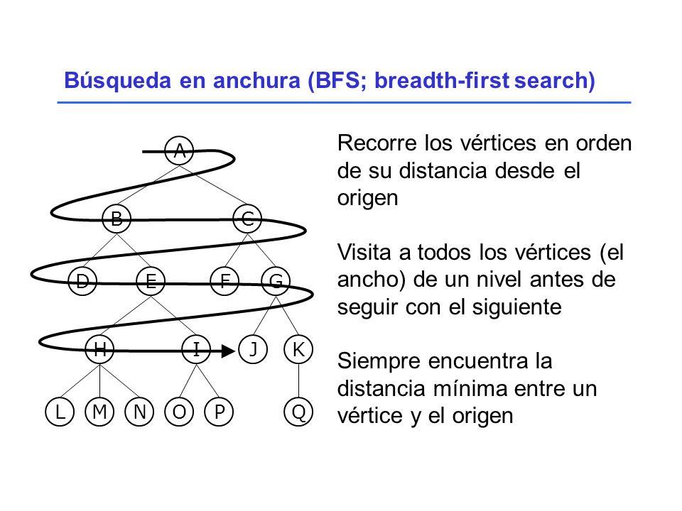 Búsqueda en anchura (BFS; breadth-first search) Recorre los vértices en orden de su distancia desde el origen Visita a todos los vértices (el ancho) de un nivel antes de seguir con el siguiente Siempre encuentra la distancia mínima entre un vértice y el origen LM N OP G Q H J IK FED BC A