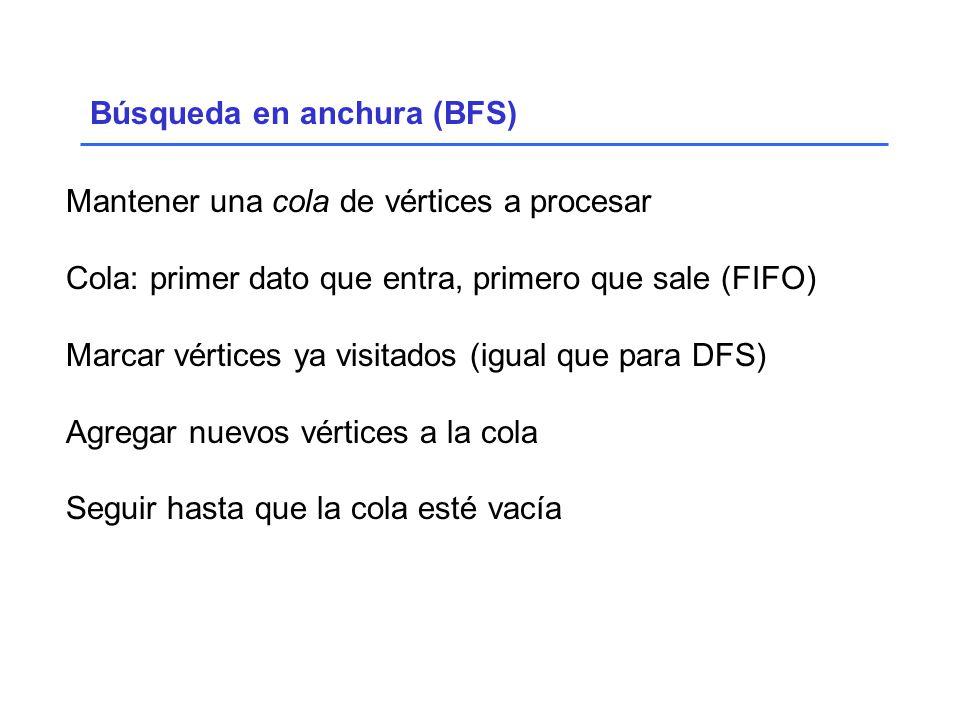 Búsqueda en anchura (BFS) Mantener una cola de vértices a procesar Cola: primer dato que entra, primero que sale (FIFO) Marcar vértices ya visitados (igual que para DFS) Agregar nuevos vértices a la cola Seguir hasta que la cola esté vacía