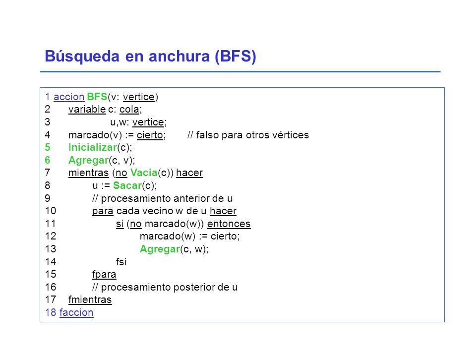 1 accion BFS(v: vertice) 2variable c: cola; 3 u,w: vertice; 4marcado(v) := cierto;// falso para otros vértices 5Inicializar(c); 6Agregar(c, v); 7mientras (no Vacia(c)) hacer 8u := Sacar(c); 9// procesamiento anterior de u 10para cada vecino w de u hacer 11 si (no marcado(w)) entonces 12 marcado(w) := cierto; 13 Agregar(c, w); 14 fsi 15fpara 16// procesamiento posterior de u 17fmientras 18 faccion Búsqueda en anchura (BFS)