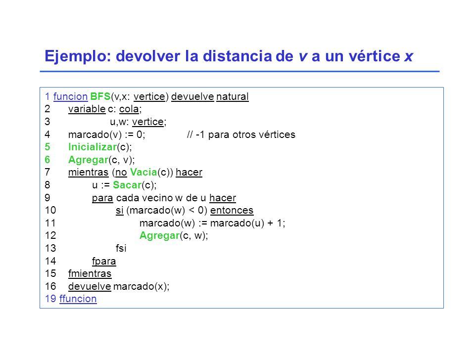 1 funcion BFS(v,x: vertice) devuelve natural 2variable c: cola; 3 u,w: vertice; 4marcado(v) := 0;// -1 para otros vértices 5Inicializar(c); 6Agregar(c, v); 7mientras (no Vacia(c)) hacer 8u := Sacar(c); 9para cada vecino w de u hacer 10 si (marcado(w) < 0) entonces 11 marcado(w) := marcado(u) + 1; 12 Agregar(c, w); 13 fsi 14fpara 15fmientras 16devuelve marcado(x); 19 ffuncion Ejemplo: devolver la distancia de v a un vértice x