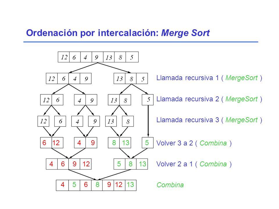 6 12 4 9 8 13 5 4 6 9 12 5 8 13 4 5 6 8 9 12 13 Llamada recursiva 1 ( MergeSort ) Llamada recursiva 2 ( MergeSort ) Llamada recursiva 3 ( MergeSort ) Volver 3 a 2 ( Combina ) Volver 2 a 1 ( Combina ) Combina