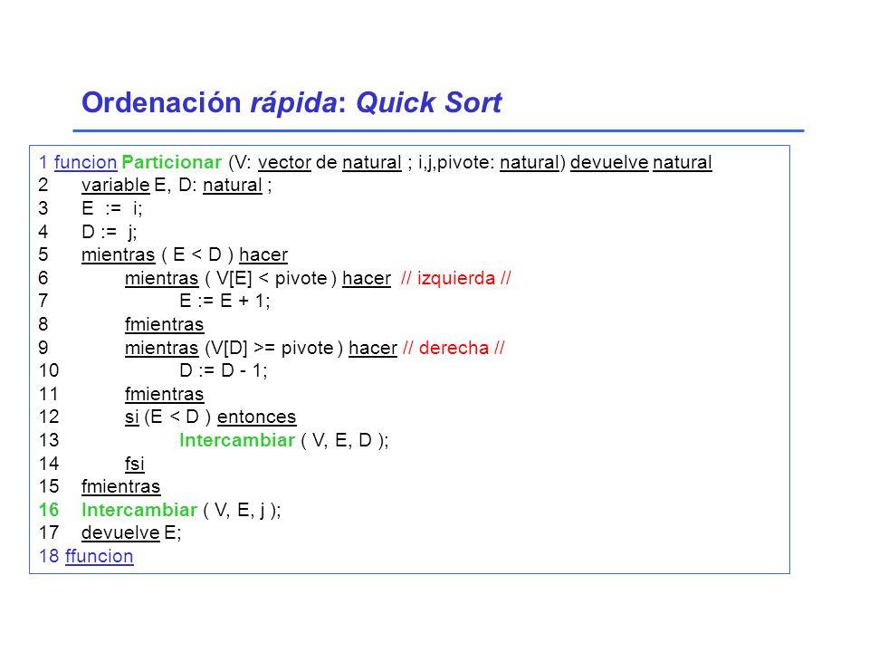 1 funcion Particionar (V: vector de natural ; i,j,pivote: natural) devuelve natural 2variable E, D: natural ; 3E := i; 4D := j; 5mientras ( E < D ) hacer 6 mientras ( V[E] < pivote ) hacer // izquierda // 7 E := E + 1; 8 fmientras 9 mientras (V[D] >= pivote ) hacer // derecha // 10 D := D - 1; 11 fmientras 12 si (E < D ) entonces 13 Intercambiar ( V, E, D ); 14 fsi 15fmientras 16Intercambiar ( V, E, j ); 17devuelve E; 18 ffuncion Ordenación rápida: Quick Sort