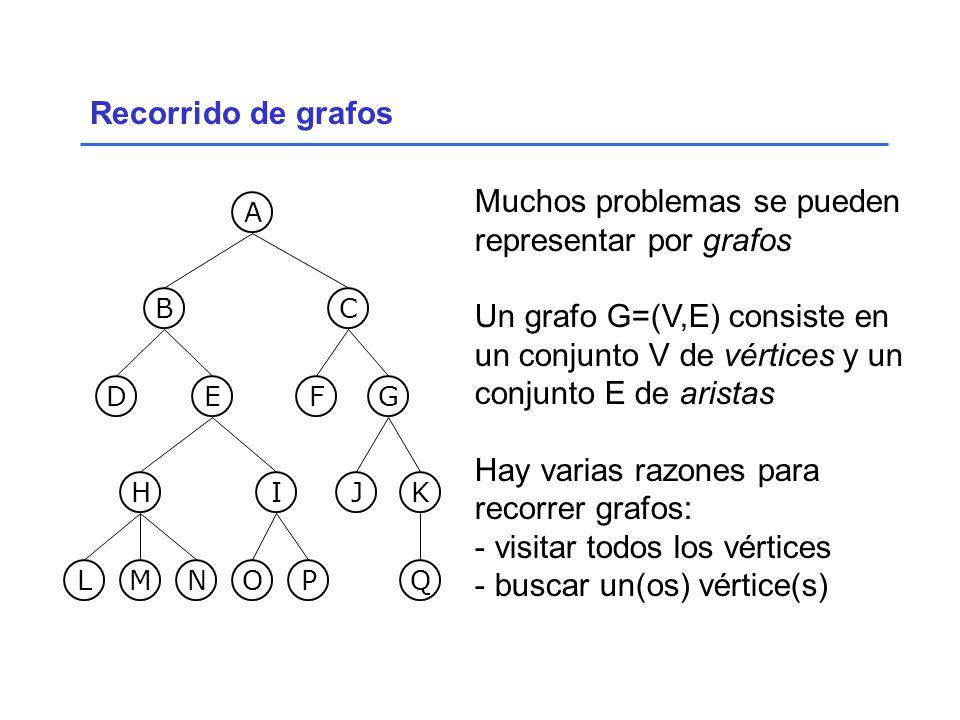 Recorrido de grafos Muchos problemas se pueden representar por grafos Un grafo G=(V,E) consiste en un conjunto V de vértices y un conjunto E de aristas Hay varias razones para recorrer grafos: - visitar todos los vértices - buscar un(os) vértice(s) LM N OP G Q H J IK FED BC A