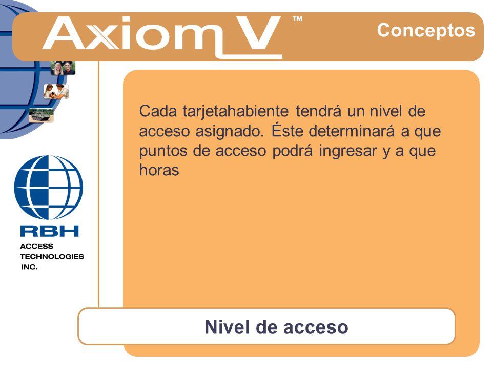 Nivel de acceso Conceptos Cada tarjetahabiente tendrá un nivel de acceso asignado.