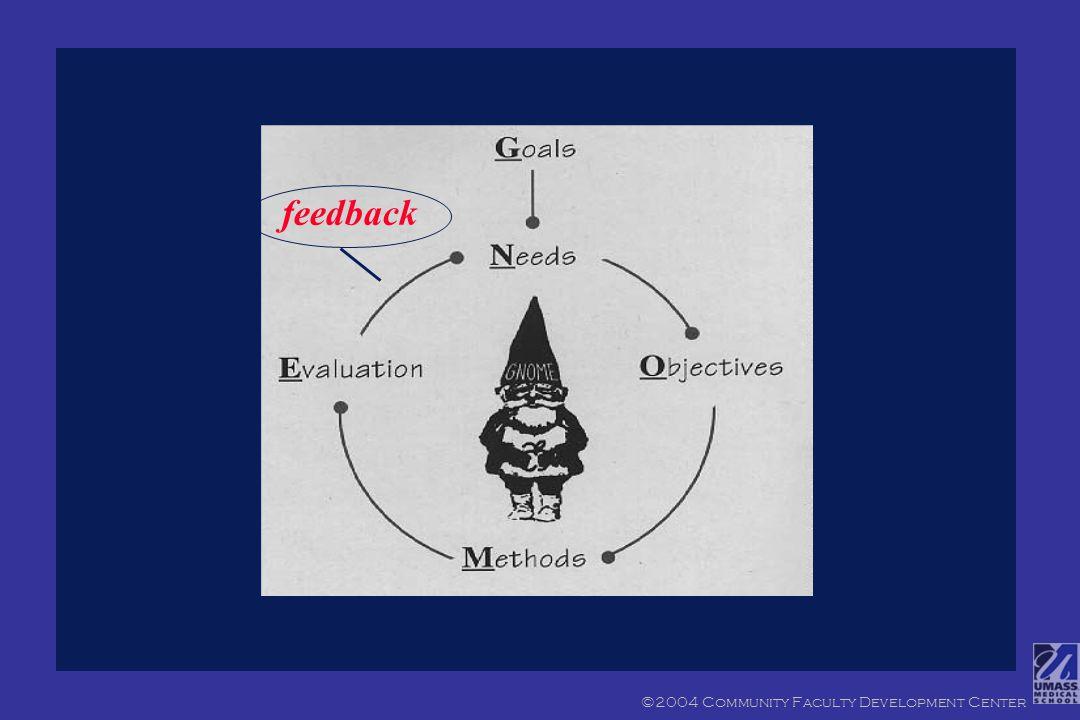 1. Definir los objetivos 2. Observar y colegir datos 3.