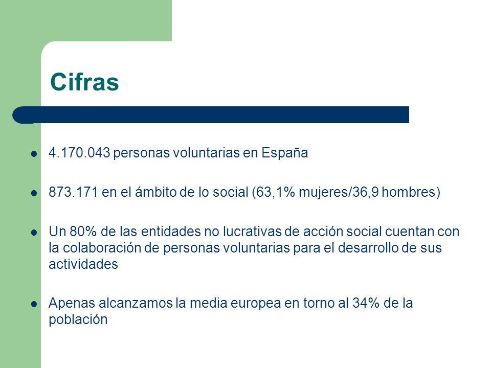 Cifras 4.170.043 personas voluntarias en España 873.171 en el ámbito de lo social (63,1% mujeres/36,9 hombres) Un 80% de las entidades no lucrativas de acción social cuentan con la colaboración de personas voluntarias para el desarrollo de sus actividades Apenas alcanzamos la media europea en torno al 34% de la población
