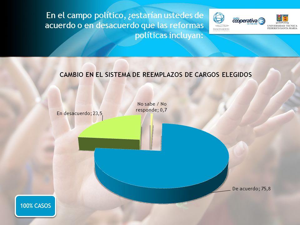 En el campo político, ¿estarían ustedes de acuerdo o en desacuerdo que las reformas políticas incluyan: 100% CASOS