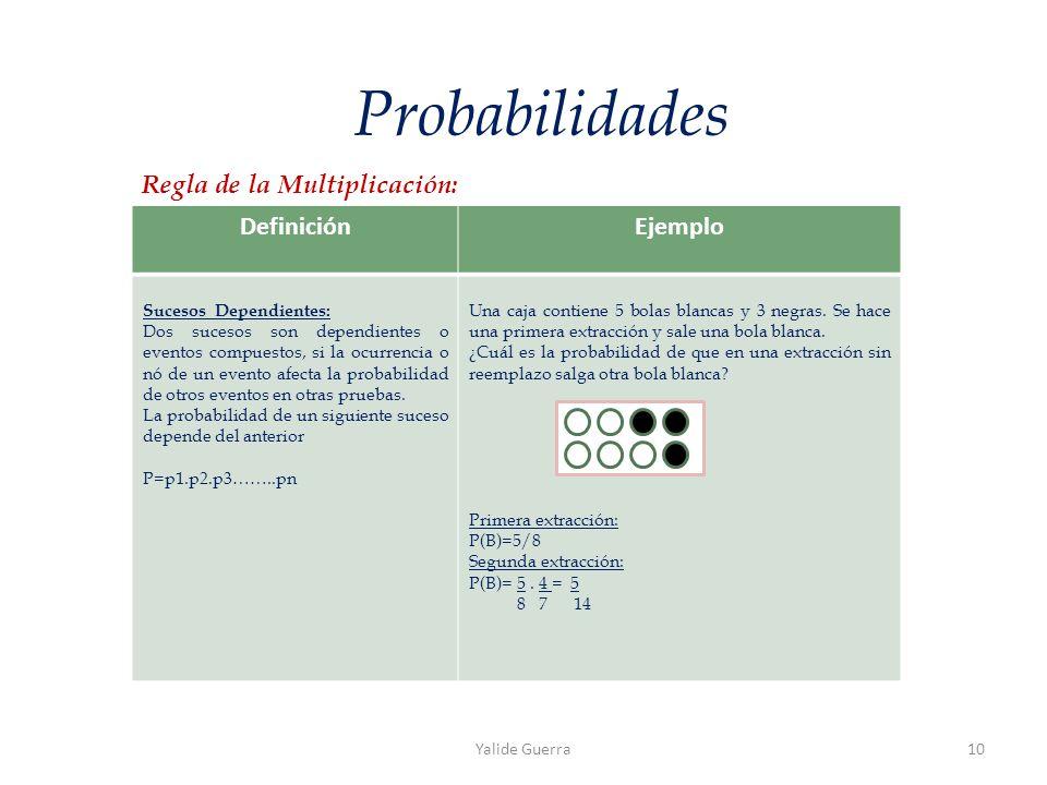 DefiniciónEjemplo Sucesos Dependientes: Dos sucesos son dependientes o eventos compuestos, si la ocurrencia o nó de un evento afecta la probabilidad de otros eventos en otras pruebas.