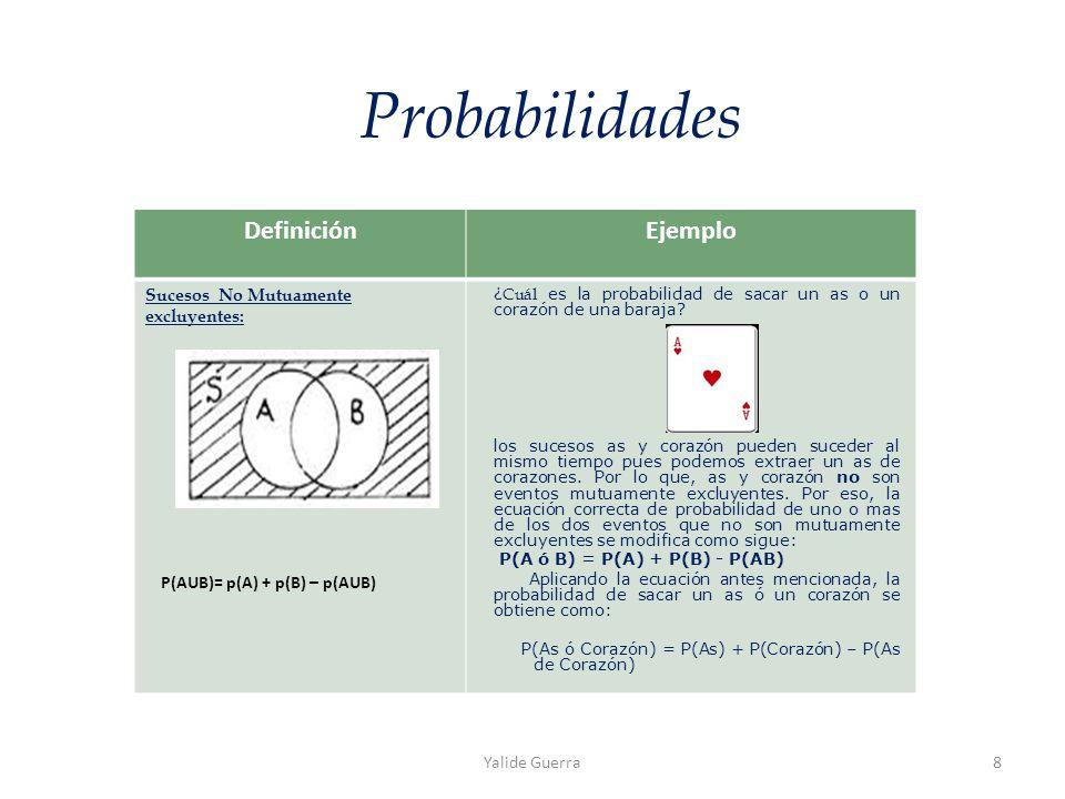 DefiniciónEjemplo Sucesos No Mutuamente excluyentes: Probabilidades P(AUB)= p(A) + p(B) – p(AUB) ¿ Cuál es la probabilidad de sacar un as o un corazón de una baraja.