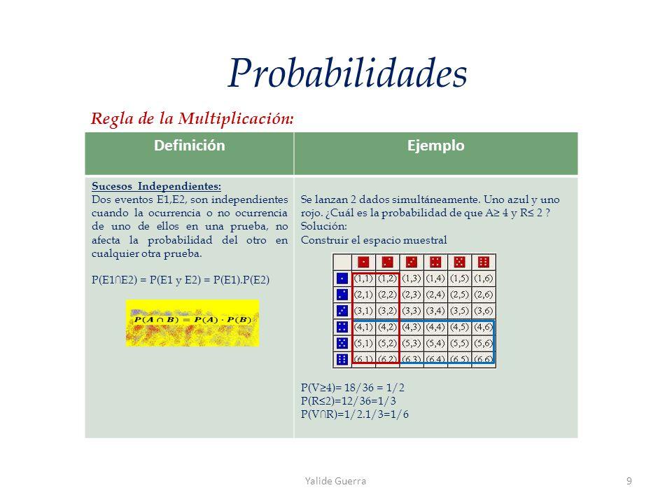 DefiniciónEjemplo Sucesos Independientes: Dos eventos E1,E2, son independientes cuando la ocurrencia o no ocurrencia de uno de ellos en una prueba, no afecta la probabilidad del otro en cualquier otra prueba.