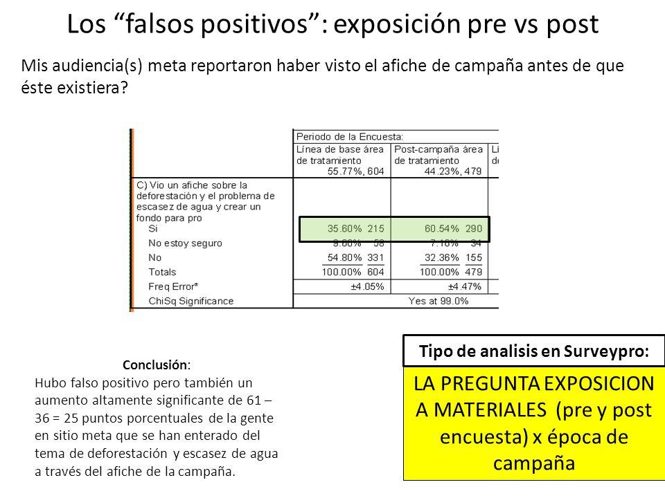 Los falsos positivos : exposición pre vs post Conclusión: Hubo falso positivo pero también un aumento altamente significante de 61 – 36 = 25 puntos porcentuales de la gente en sitio meta que se han enterado del tema de deforestación y escasez de agua a través del afiche de la campaña.