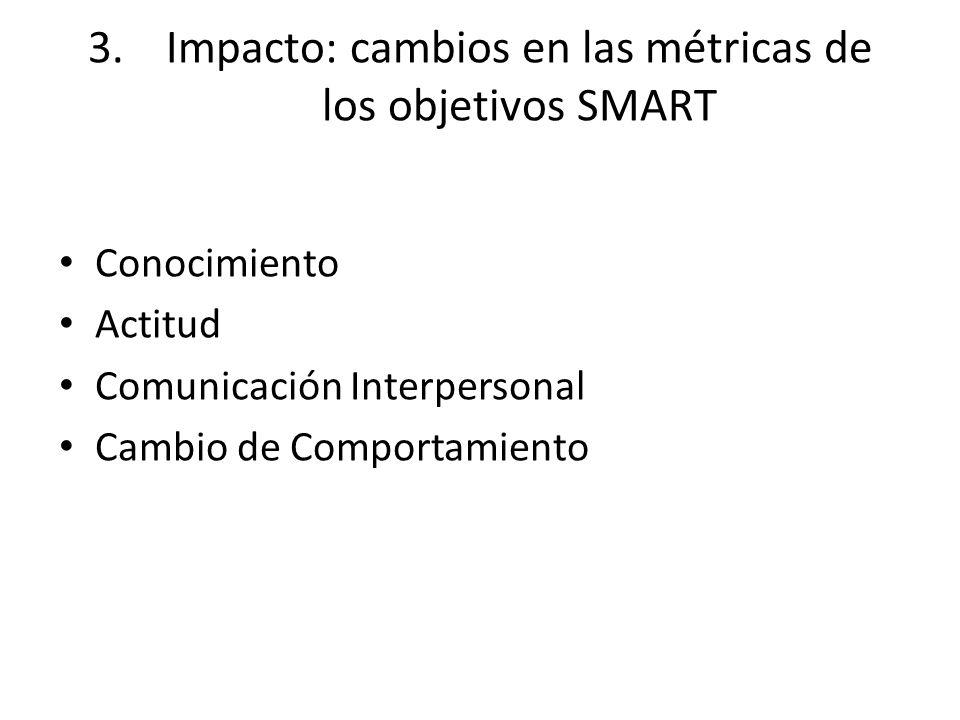 3.Impacto: cambios en las métricas de los objetivos SMART Conocimiento Actitud Comunicación Interpersonal Cambio de Comportamiento
