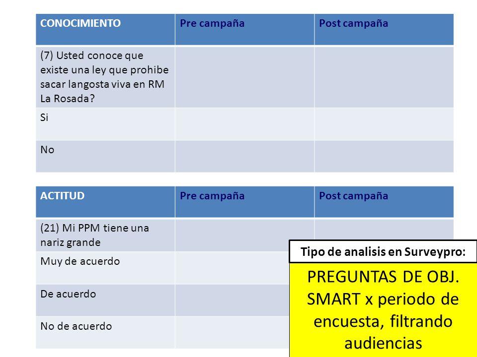Midiendo el impacto de la campaña CONOCIMIENTOPre campañaPost campaña (7) Usted conoce que existe una ley que prohibe sacar langosta viva en RM La Rosada.