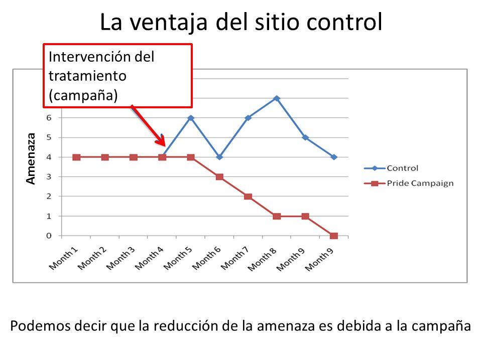 La ventaja del sitio control Amenaza Intervención del tratamiento (campaña) Podemos decir que la reducción de la amenaza es debida a la campaña
