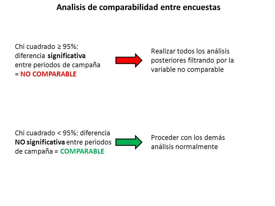 Analisis de comparabilidad entre encuestas Chi cuadrado ≥ 95%: diferencia significativa entre periodos de campaña = NO COMPARABLE Chi cuadrado < 95%: diferencia NO significativa entre periodos de campaña = COMPARABLE Realizar todos los análisis posteriores filtrando por la variable no comparable Proceder con los demás análisis normalmente