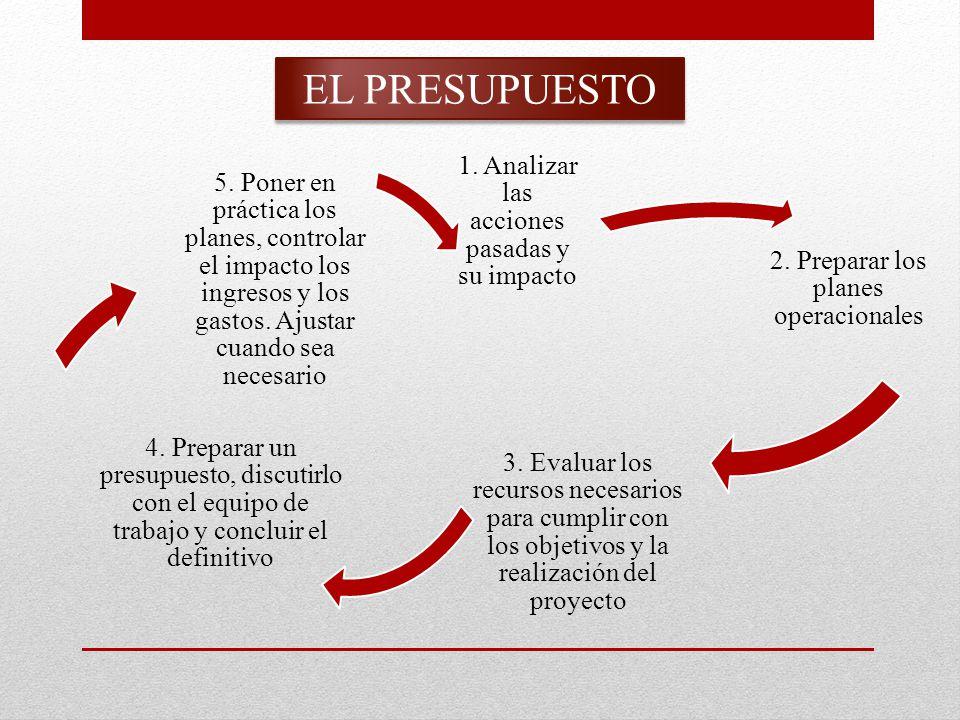 EL PRESUPUESTO 1. Analizar las acciones pasadas y su impacto 2.