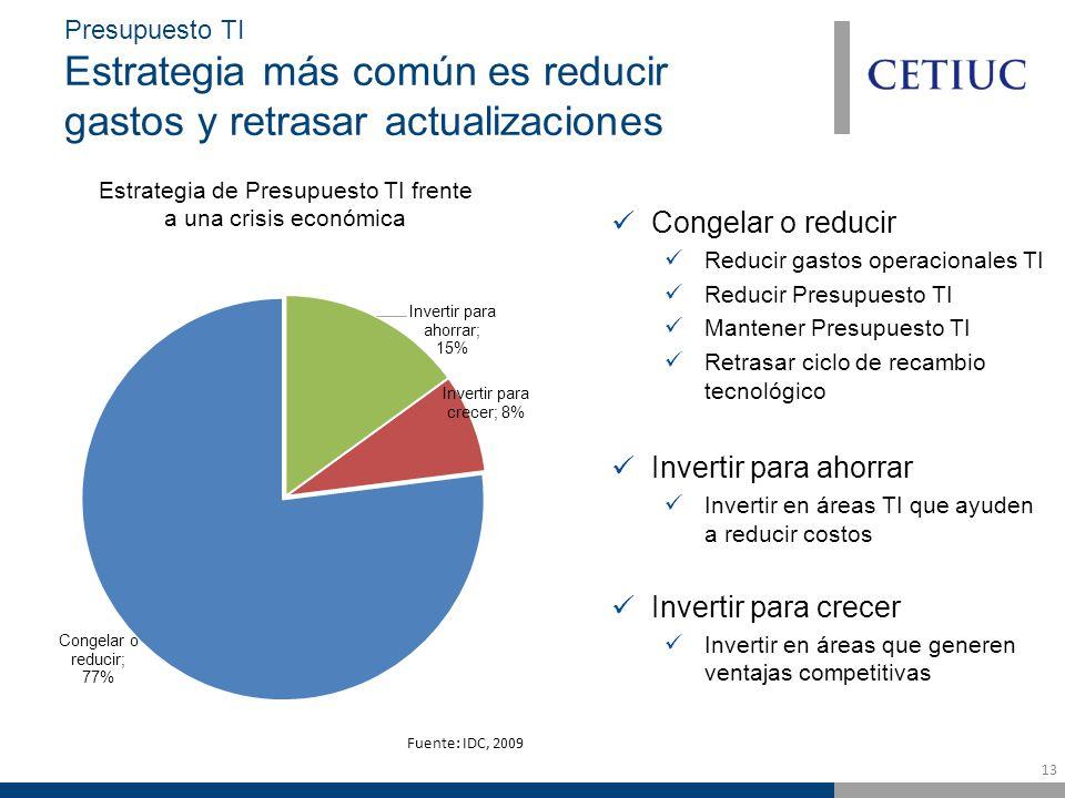13 Presupuesto TI Estrategia más común es reducir gastos y retrasar actualizaciones Congelar o reducir Reducir gastos operacionales TI Reducir Presupuesto TI Mantener Presupuesto TI Retrasar ciclo de recambio tecnológico Invertir para ahorrar Invertir en áreas TI que ayuden a reducir costos Invertir para crecer Invertir en áreas que generen ventajas competitivas