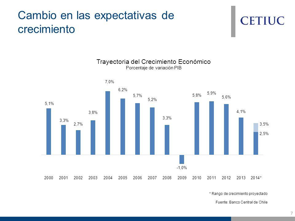 7 Cambio en las expectativas de crecimiento