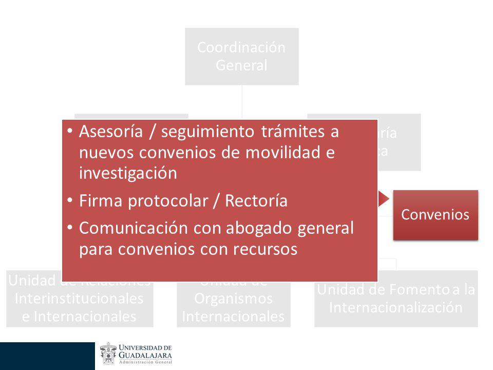 Convenios Asesoría / seguimiento trámites a nuevos convenios de movilidad e investigación Firma protocolar / Rectoría Comunicación con abogado general para convenios con recursos