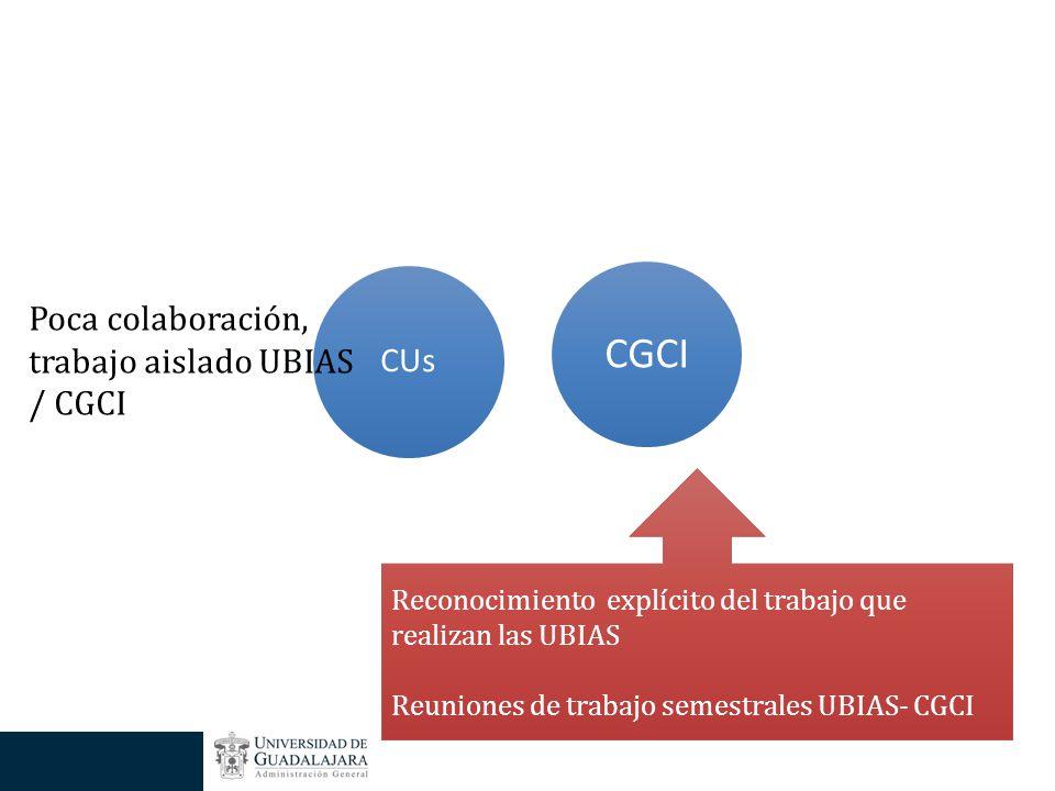 CGCI CUs Poca colaboración, trabajo aislado UBIAS / CGCI Reconocimiento explícito del trabajo que realizan las UBIAS Reuniones de trabajo semestrales UBIAS- CGCI