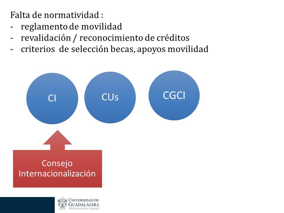 CGCI CUsCI Falta de normatividad : -reglamento de movilidad -revalidación / reconocimiento de créditos -criterios de selección becas, apoyos movilidad Consejo Internacionalización