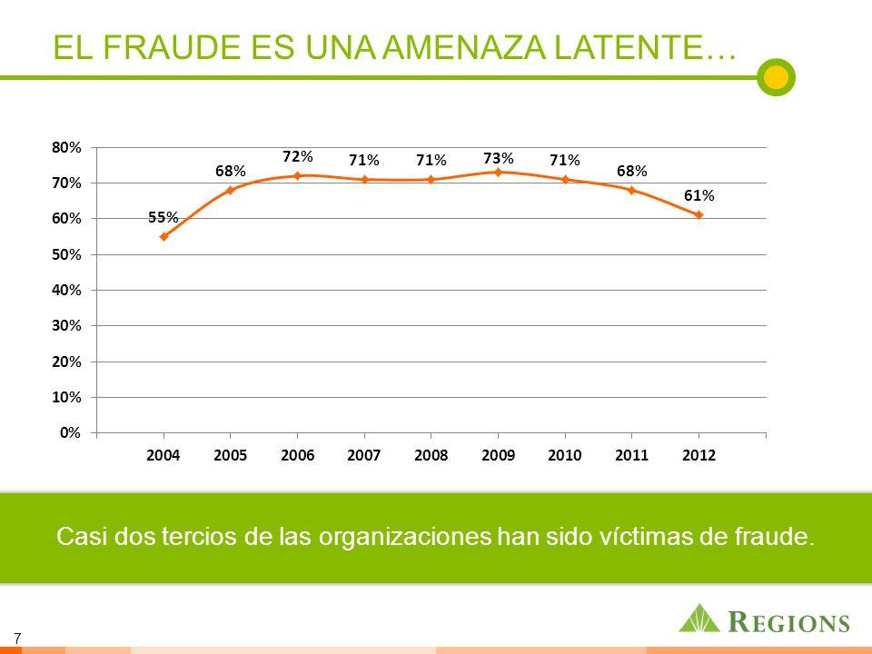 7 EL FRAUDE ES UNA AMENAZA LATENTE… Casi dos tercios de las organizaciones han sido víctimas de fraude.