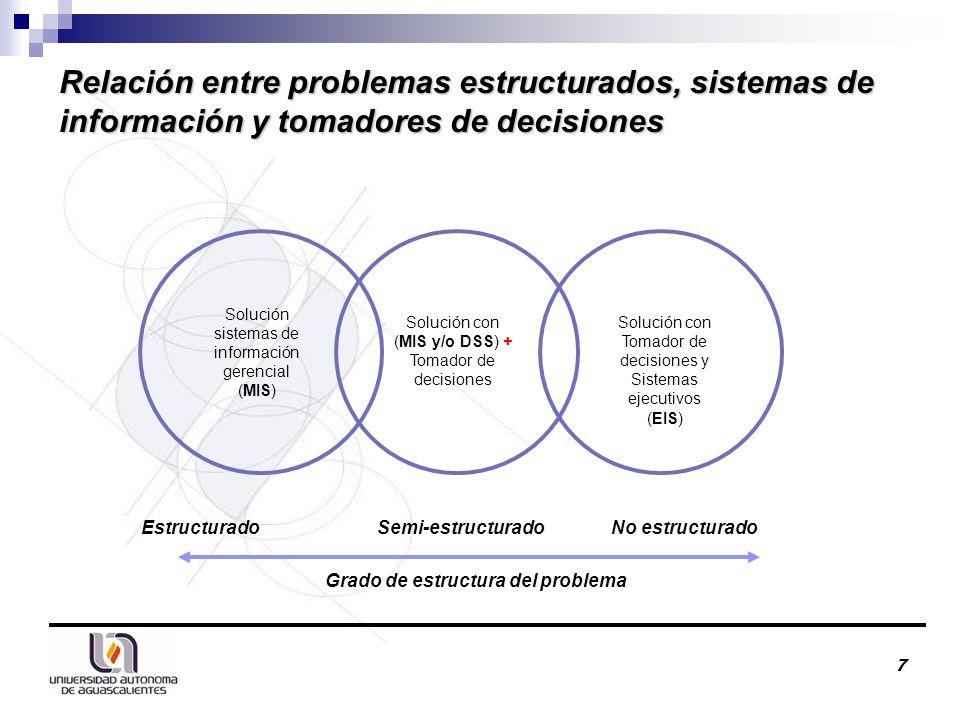 Relación entre problemas estructurados, sistemas de información y tomadores de decisiones 7 Solución sistemas de información gerencial (MIS) Solución con (MIS y/o DSS) + Tomador de decisiones Solución con Tomador de decisiones y Sistemas ejecutivos (EIS) Grado de estructura del problema EstructuradoSemi-estructuradoNo estructurado
