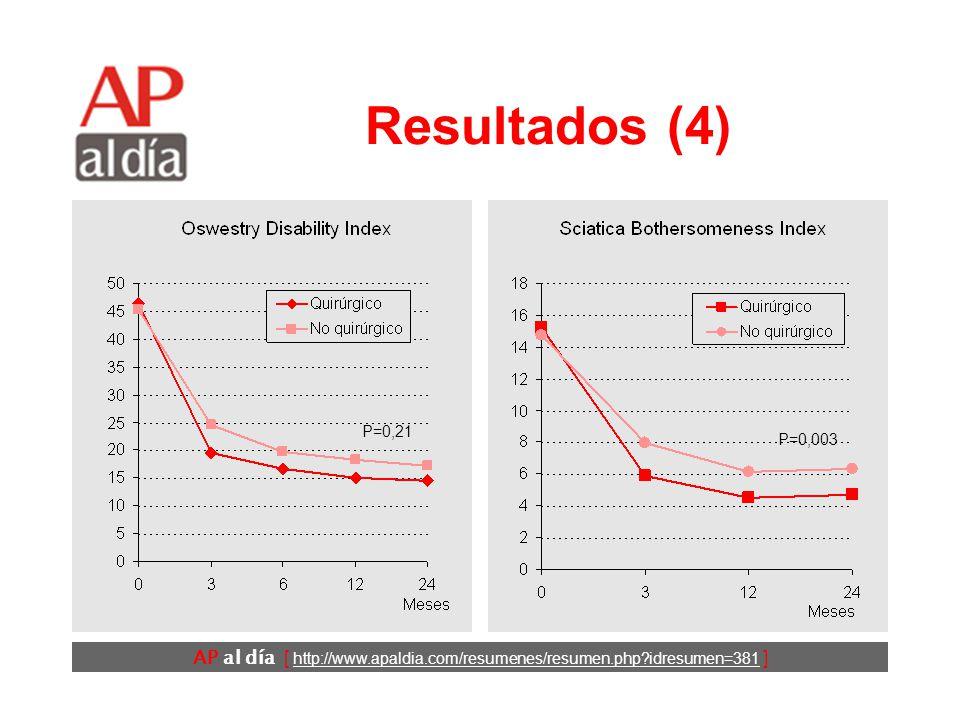 AP al día [ http://www.apaldia.com/resumenes/resumen.php idresumen=381 ] Resultados (4) P=0,21 P=0,003
