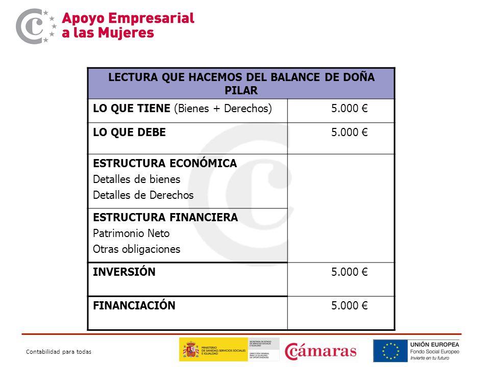 Contabilidad para todas LECTURA QUE HACEMOS DEL BALANCE DE DOÑA PILAR LO QUE TIENE (Bienes + Derechos) 5.000 € LO QUE DEBE 5.000 € ESTRUCTURA ECONÓMICA Detalles de bienes Detalles de Derechos ESTRUCTURA FINANCIERA Patrimonio Neto Otras obligaciones INVERSIÓN 5.000 € FINANCIACIÓN 5.000 €