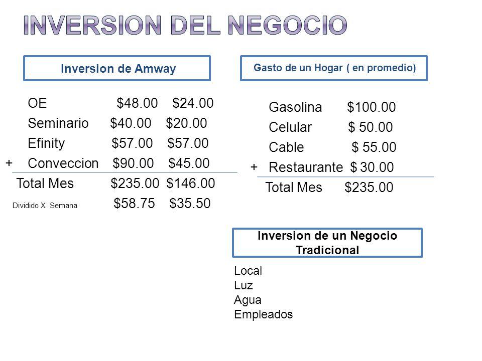 Inversion de Amway Gasto de un Hogar ( en promedio) OE $48.00 $24.00 Seminario $40.00 $20.00 Efinity $57.00 $57.00 + Conveccion $90.00 $45.00 Total Mes $235.00 $146.00 Dividido X Semana $58.75 $35.50 Gasolina $100.00 Celular $ 50.00 Cable $ 55.00 + Restaurante $ 30.00 Total Mes $235.00 Inversion de un Negocio Tradicional Local Luz Agua Empleados