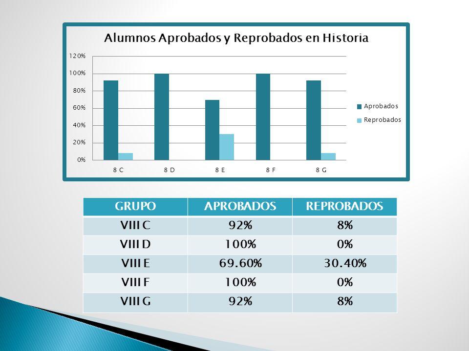 GRUPOAPROBADOSREPROBADOS VIII C84 %16% VIII D92%8% VIII E69.50%30.60% VIII F85.10%14.90% VIII G84%16%
