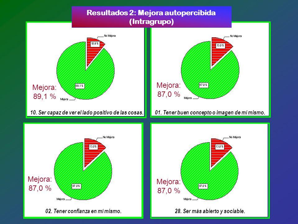 Variables Intervención Mañana vs. Control Intervención Tarde vs.