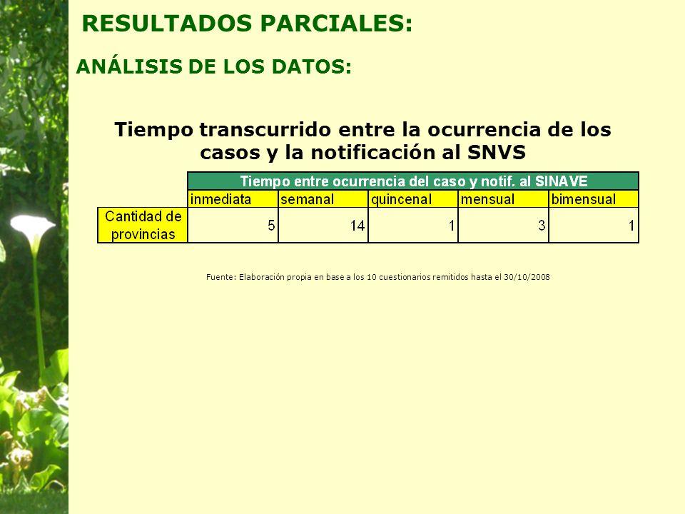 Tiempo transcurrido entre la ocurrencia de los casos y la notificación al SNVS ANÁLISIS DE LOS DATOS: RESULTADOS PARCIALES: Fuente: Elaboración propia en base a los 10 cuestionarios remitidos hasta el 30/10/2008