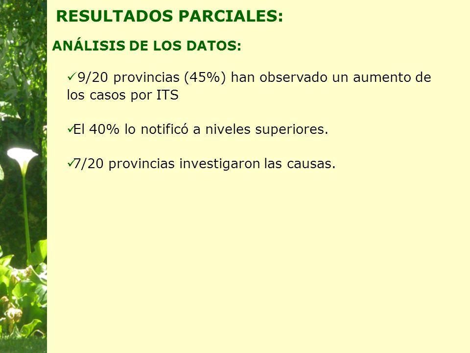ANÁLISIS DE LOS DATOS: RESULTADOS PARCIALES: 9/20 provincias (45%) han observado un aumento de los casos por ITS El 40% lo notificó a niveles superiores.
